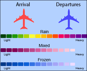 A legend for the flight tracker. Arrivals are red, departures are blue. Rain is shown as a color spectrum from green (light) to purple(heavy). Mixed is purple and frozen is blue.